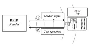 Cara Membuat Rangkaian RFID Low Frequency