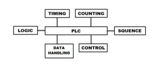 Pengertian Programmable Logic Controllers (PLC)
