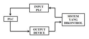 Prinsip Kerja PLC